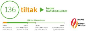 illustrasjon av tiltaksplanen