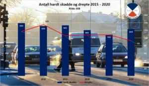 Graf av antall skadde i trafikken